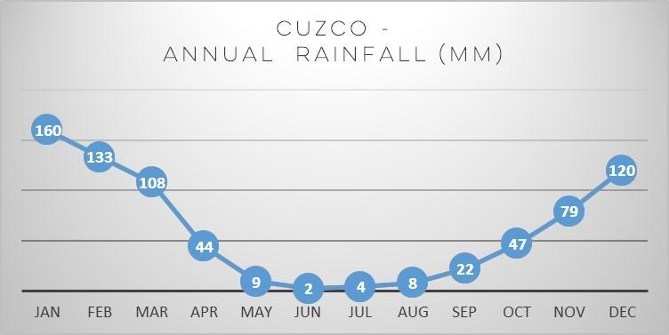 cuzco-rain