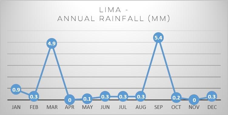 lima-rain
