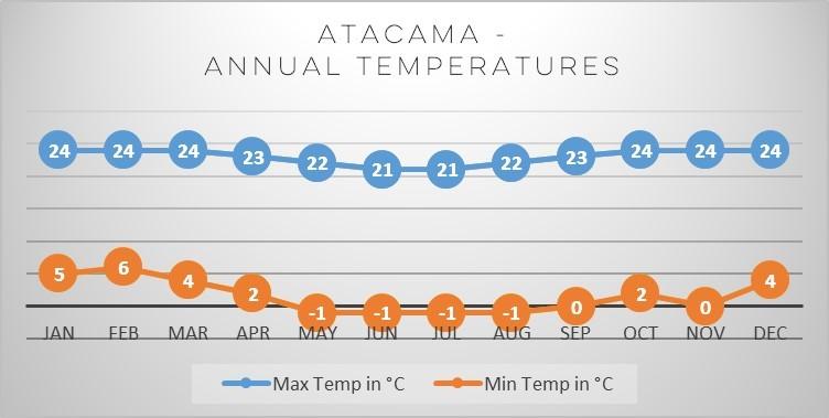 atacama-annual-temperatures