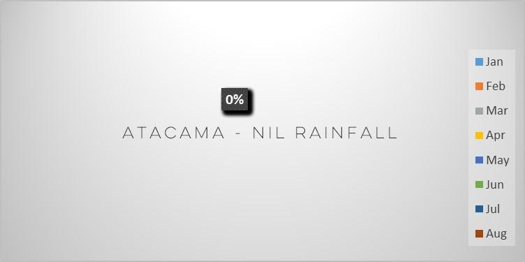 atacama-nil-rainfall