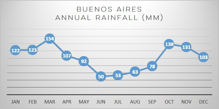 buenos-aires-rainfall