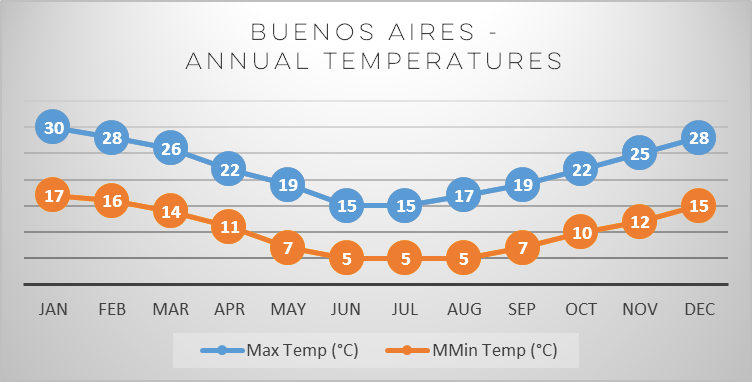buenos-aires-temperature-chart