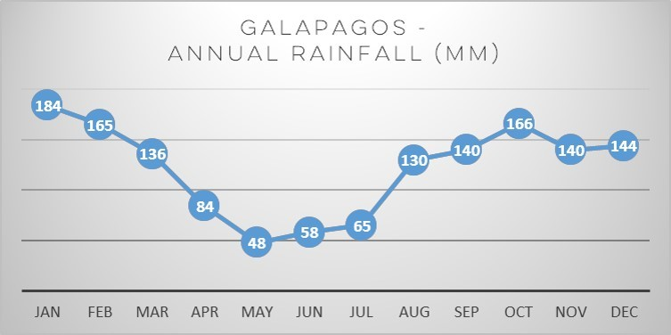 galapagos-rain