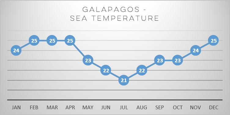 galapagos-sea-temp