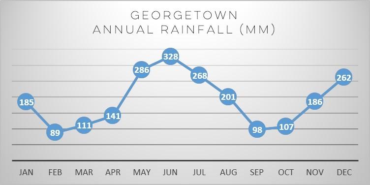 guyana-rain