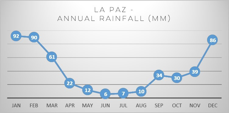 la-paz-annual-rainfall