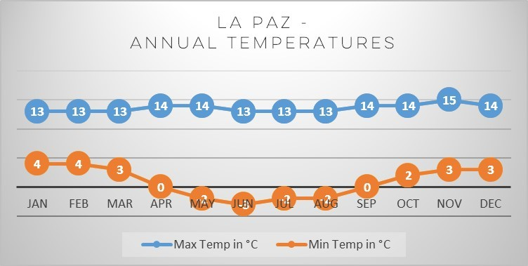 la-paz-annual-temperatures