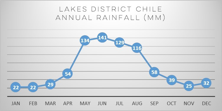 lakes-district-chile-rainfall