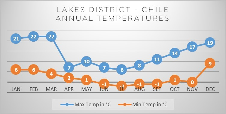 lakes-district-chile-temperatures