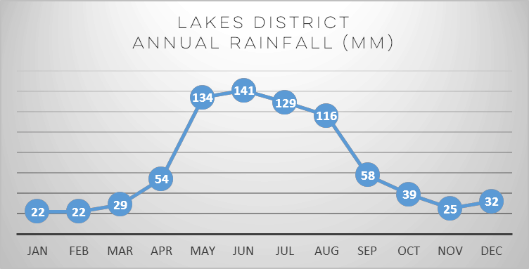lakes-district-annual-rainfall