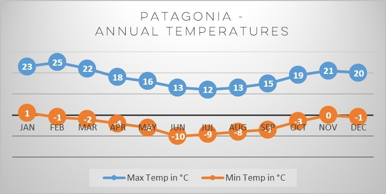 patagonia-chile temperatures