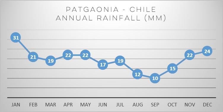 patagonia-annual-rainfall