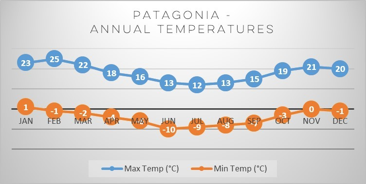 patagonia-annual-temperatures