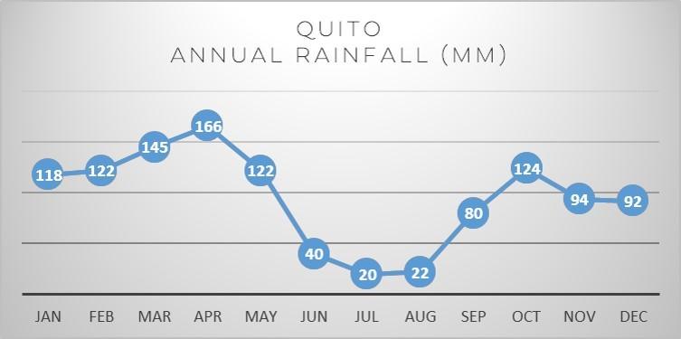 quito-rainfall