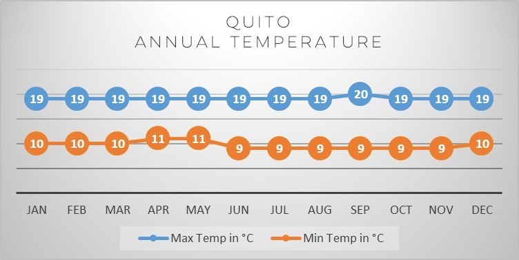 quito-temp