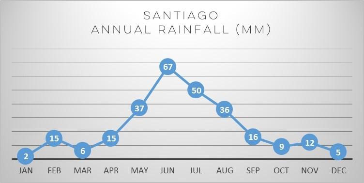 santiago-rainfall