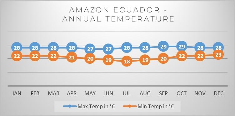 amazon-ecuador-temp