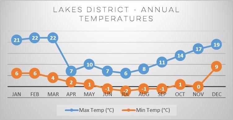 lakes-district-annual-temperatures