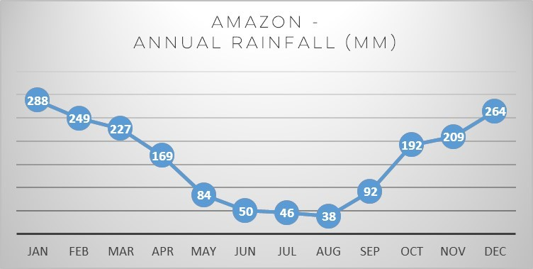 brazil-amazon-rainfall
