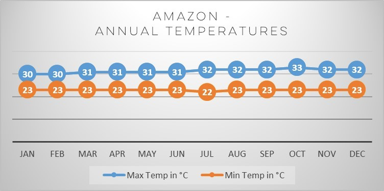 brazil-amazon-temperatures