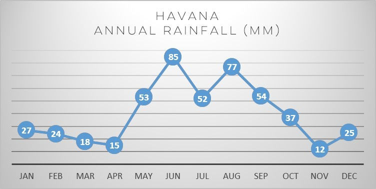 havana-rain