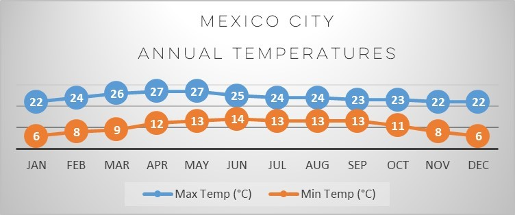 mexico-city-temp