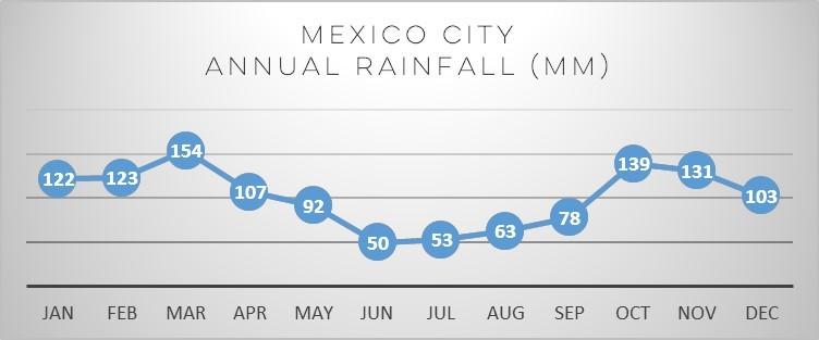mexico-rain