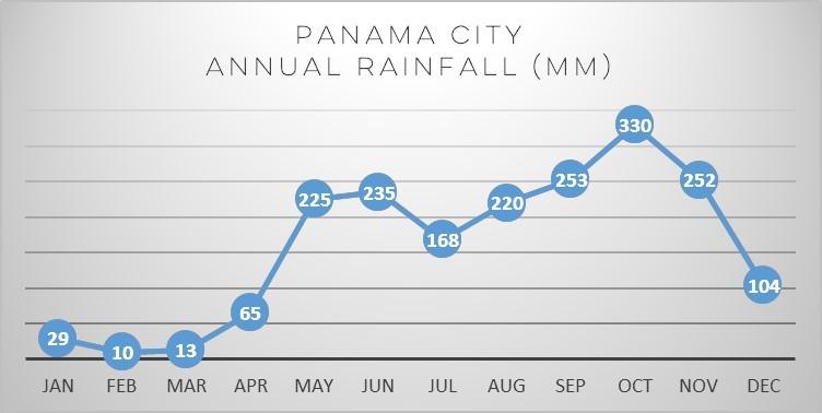 panama-rain