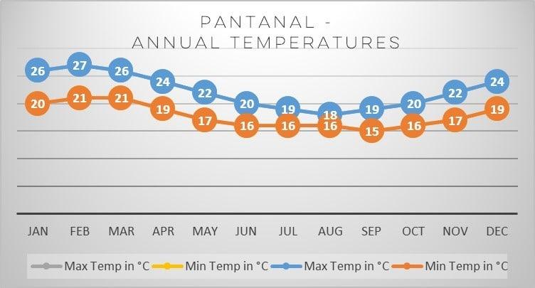 pantanal-temperatures