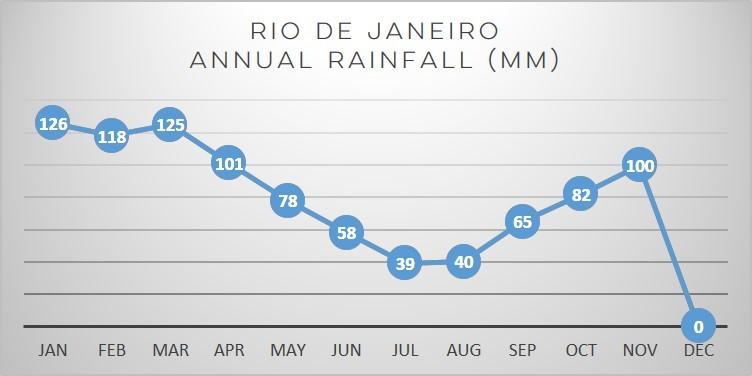 rio-rain