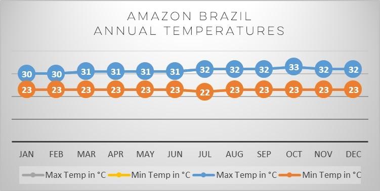 amazon-brazil-temp